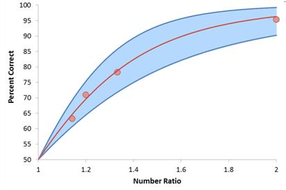 Figure 3a: Percent correct as a function of the Weber ratio. This model correlated to over ten thousand subjects.
