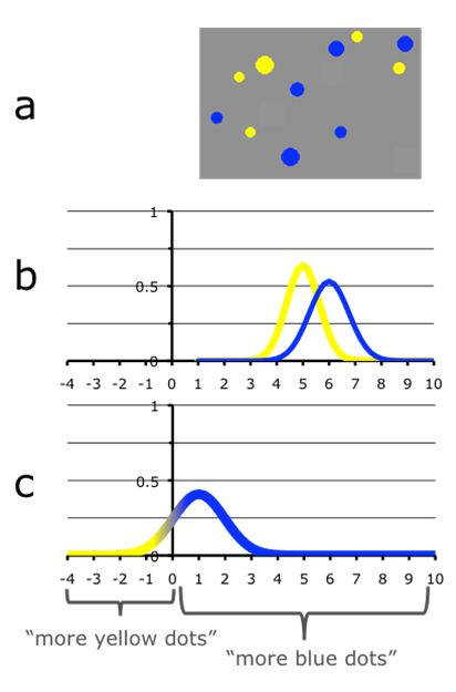 Figures 2a - 2c: The Panamath task, and Gaussian models of the ANS.